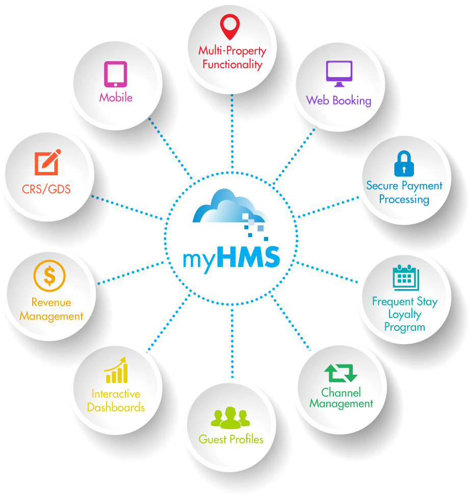 hotel management A cloud-based hotel management system to automate hotel operations, increase booking & boost revenue, with channel manager, booking engine 15 day trial.